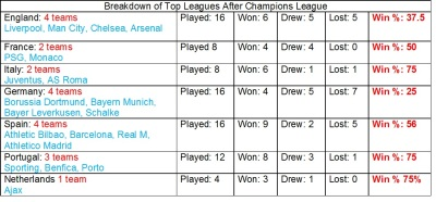 Top 7 leagues after CL