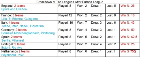 Top 7 leagues after Europa