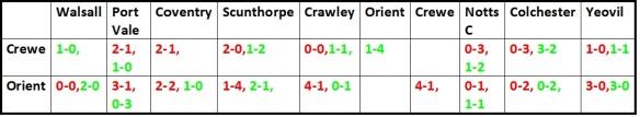 Crewe and O's