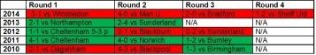 MK Dons last league cup