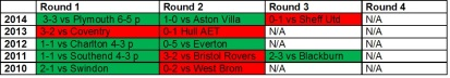 Orient League Cup Results