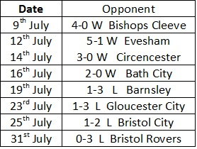 Cheltenham Pre Season Results