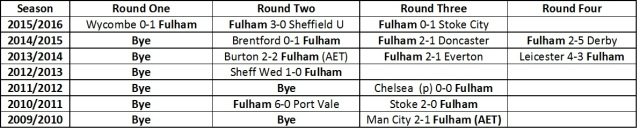 Fulham League Cup Results