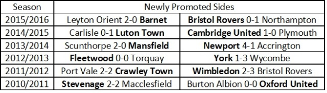Newly Promoted Sides opening result