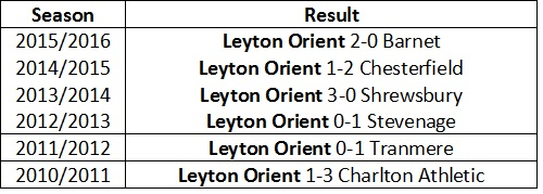 Orient home 1st game record
