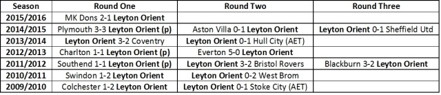 Orient's past League cup results.jpg