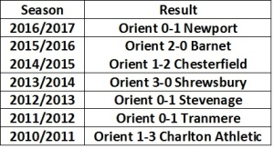 Orient first home fixture results