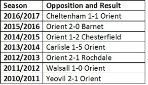 Orient opening results