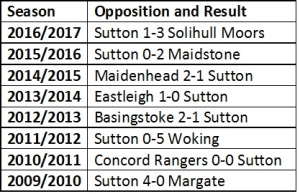 Sutton Opening Results