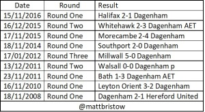 Dagenham Replay Results