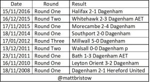 Dagenham Replay Results