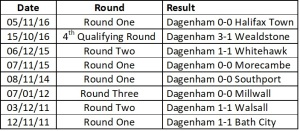 Dagenham's last 8 home games
