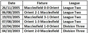 lofc head to head macclesfield