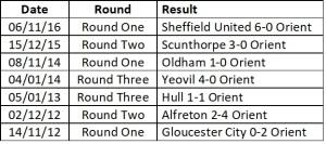 Orient Last 7 fa cup results