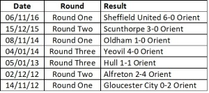 Orient Last 7 fa cup results
