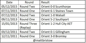 Orient last home FA cup games