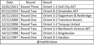 Orient Replay home Results