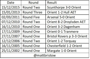 Orient replay results