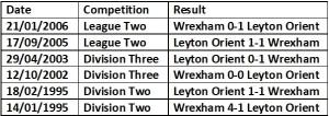Orient vs Wrexham head to head