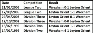 Orient vs Wrexham head to head