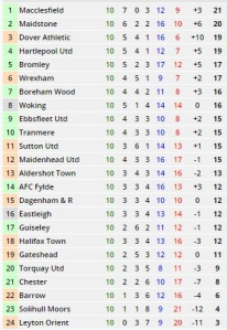 Form in last 10