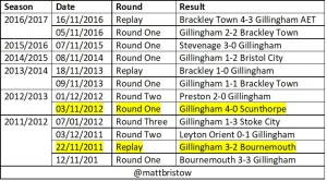 Gillingham last FA Cup 5 seasons
