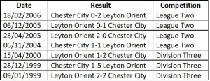 Orient vs Chester head to head