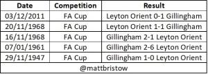 Orient vs gillingham fa cup