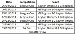 Orient vs gillingham head to head