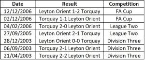 Orient vs Torquay head to head