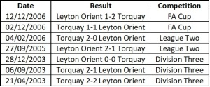 Orient vs Torquay head to head