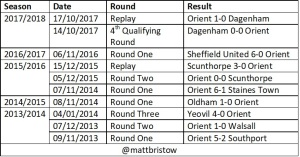 Orient's last four fa cup seasons