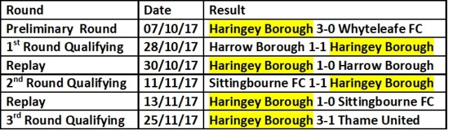 Haringey Borough trophy run 17-18