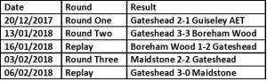 gateshead route to quarter