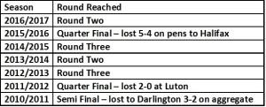 Gateshead trophy run history
