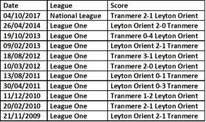 Orient vs TRanmere h2h
