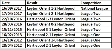 Hartlepool head to head