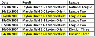 Orient h2h macclesfield