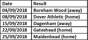 Chesterfield next 5 games