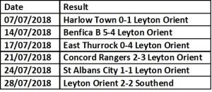 Orient Pre season results