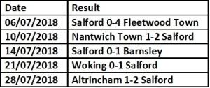 Salford Pre Season results