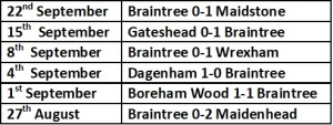 Braintree last 6 games