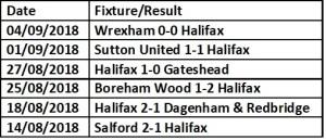 Halifax Last 6 results