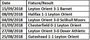 Harrogate Next 6 Games