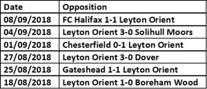 Orient last 5 results