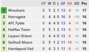 Top 7 in league