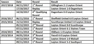 FA Cup last four years