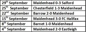 Maidenhead Last 6 games