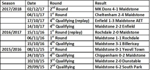 Maidstone last 3 fa cup seasons