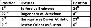 Top 4 fixtures